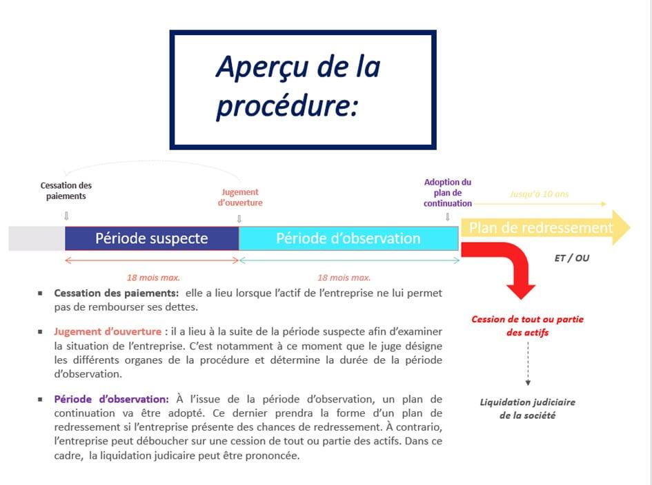 Aperçu Procedure Liquidation Judiciaire